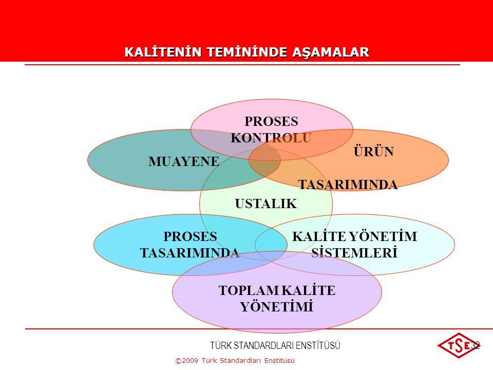 ©2009 Türk Standardları Enstitüsü TÜRK STANDARDLARI ENSTİTÜSÜ31 ÇALIŞMA ORTAMI Çalışma ortamı İşin yapılması sırasında etkisi altında bulunulan şartla
