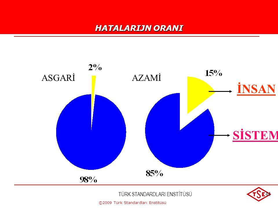 ©2009 Türk Standardları Enstitüsü TÜRK STANDARDLARI ENSTİTÜSÜ43 MALİYET VE ZAMANDAN TASARRUF AZALMIŞ İADELER DAHA AZ MÜŞTERİ ŞİKAYETLERİ DAHA AZ SERVİ