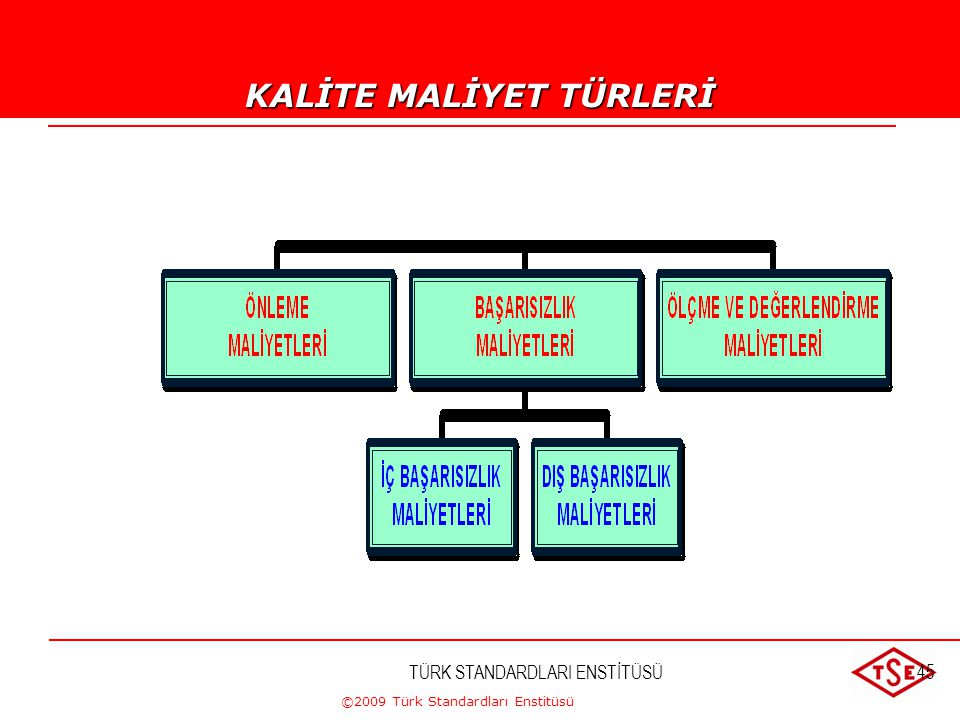 ©2009 Türk Standardları Enstitüsü TÜRK STANDARDLARI ENSTİTÜSÜ44 SİSTEM ASGARİAZAMİ İNSAN HATALARIJN ORANI