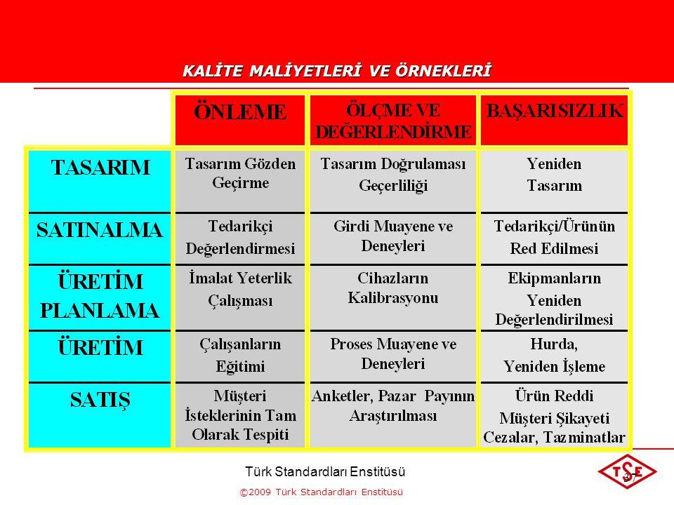 ©2009 Türk Standardları Enstitüsü HAYIR BU MALİYET, MÜŞTERİ MEMNUNİYETİNİ KARŞILAYAMAMA RİSKİNİ ORTADAN KALDIRIYOR MU? BU MALİYET, ÜRÜNLERİN VEYA HİZM