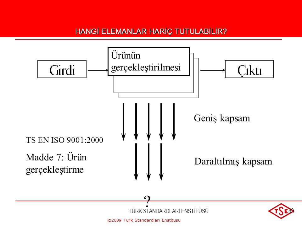 ©2009 Türk Standardları Enstitüsü TÜRK STANDARDLARI ENSTİTÜSÜ88 Hariç Tutma İmkanları-3 d)Hariç tutulacak şartlar el kitabında tanımlanmalı ve hariç t