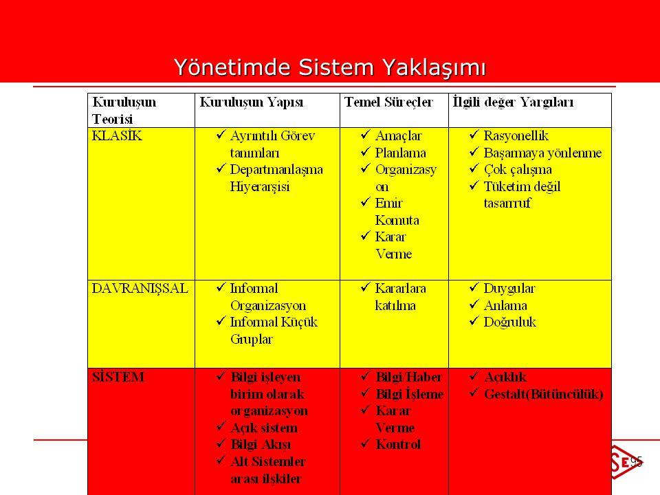 ©2009 Türk Standardları Enstitüsü TÜRK STANDARDLARI ENSTİTÜSÜ94 YÖNETİMDE SİSTEM YAKLAŞIMI •Müşterilerin ve diğer ilgili tarafların ihtiyaçlarını ve b