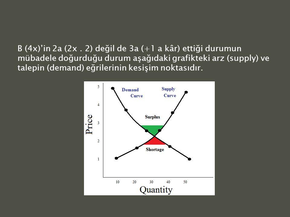B (4x)'in 2a (2x.