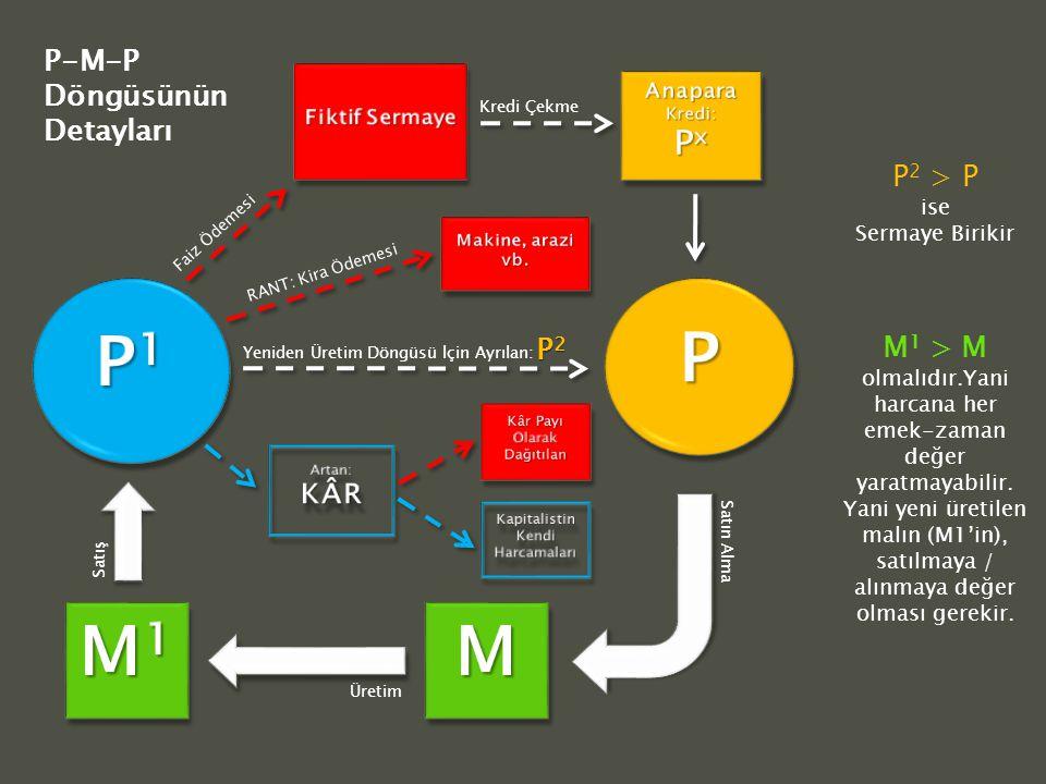 Faiz Ödemesi Kredi Çekme Satın Alma Üretim Satış P2P2P2P2 RANT: Kira Ödemesi Yeniden Üretim Döngüsü İçin Ayrılan: P 2 > P ise Sermaye Birikir M 1 > M olmalıdır.Yani harcana her emek-zaman değer yaratmayabilir.