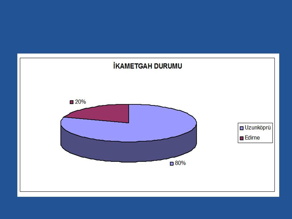 Ankete katılanların yaş, eğitim ve ikametgâh durumları yukarıdaki grafiklerde gösterildiği gibi olup ankete katılanların %8 i daha önceden Uzunköprü ilçesinde hiç bulunmamış olan kişilerden oluşmaktadır.