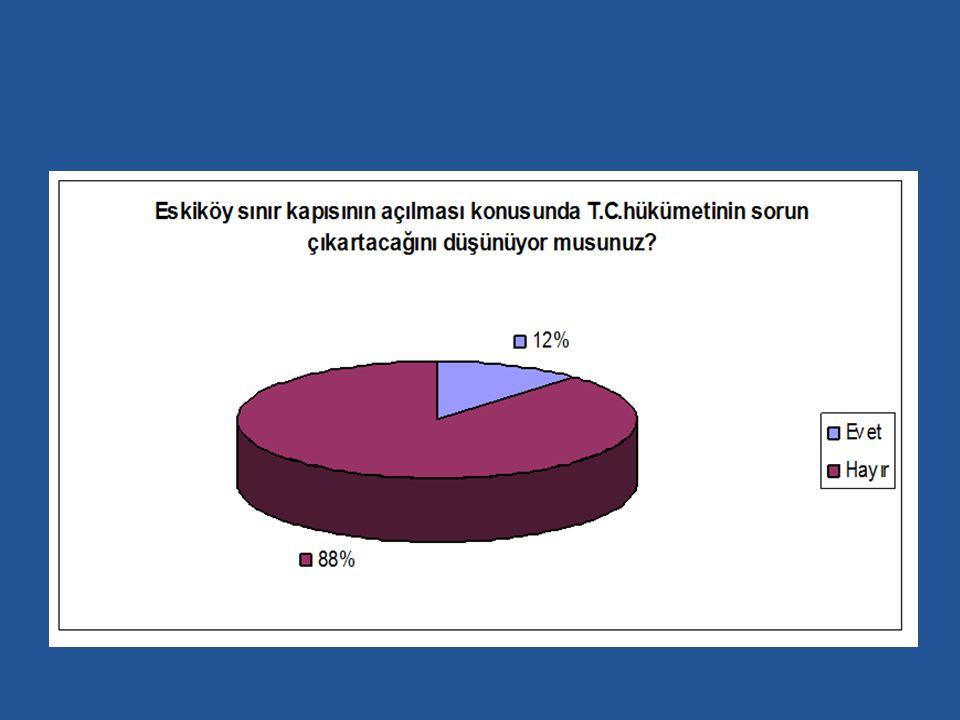 Ankete katılanların %12 si sınır kapısının açılması konusunda T.C hükümetinin sorun çıkartacağını düşünüyor musunuz sorusuna hayır derken Yunanistan'ın sorun çıkartacağına inanlar ise % 36lık bir dilimi oluşturmaktadır
