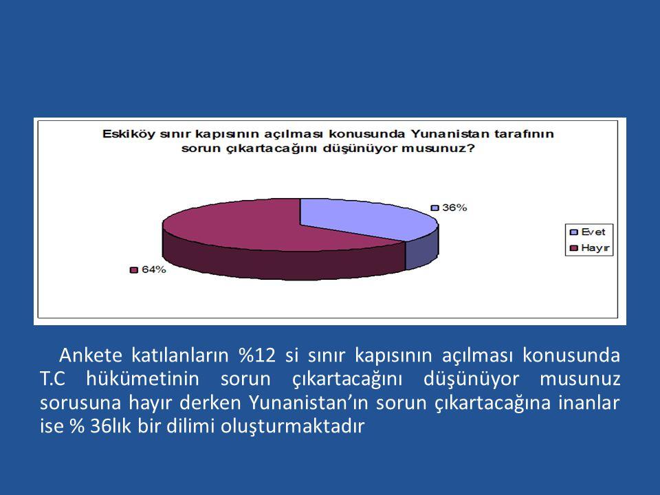 Ankete katılanların %12 si sınır kapısının açılması konusunda T.C hükümetinin sorun çıkartacağını düşünüyor musunuz sorusuna hayır derken Yunanistan'ı