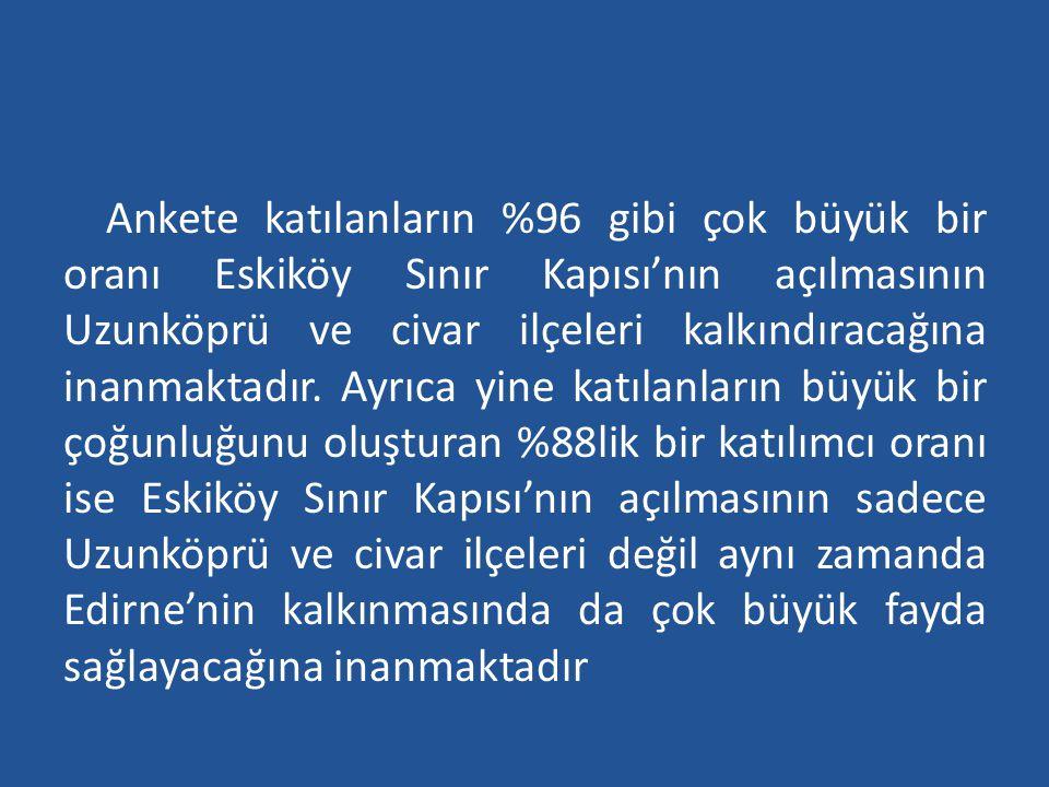Ankete katılanların %96 gibi çok büyük bir oranı Eskiköy Sınır Kapısı'nın açılmasının Uzunköprü ve civar ilçeleri kalkındıracağına inanmaktadır. Ayrıc