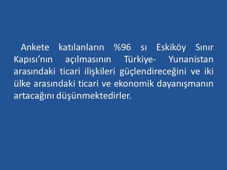 Ankete katılanların %96 sı Eskiköy Sınır Kapısı'nın açılmasının Türkiye- Yunanistan arasındaki ticari ilişkileri güçlendireceğini ve iki ülke arasında