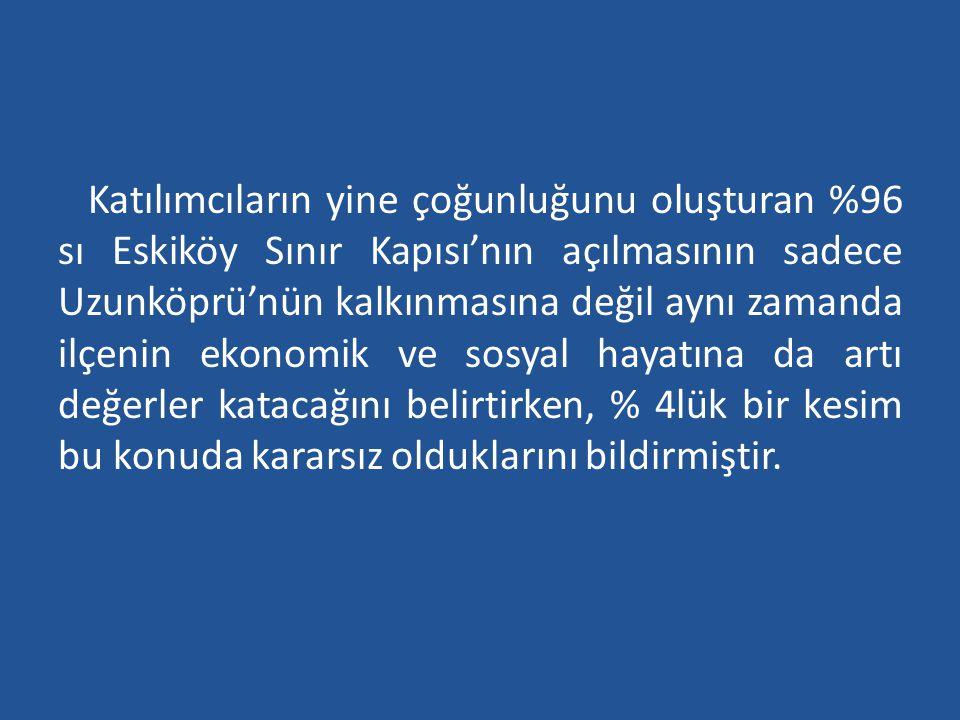 Katılımcıların yine çoğunluğunu oluşturan %96 sı Eskiköy Sınır Kapısı'nın açılmasının sadece Uzunköprü'nün kalkınmasına değil aynı zamanda ilçenin eko