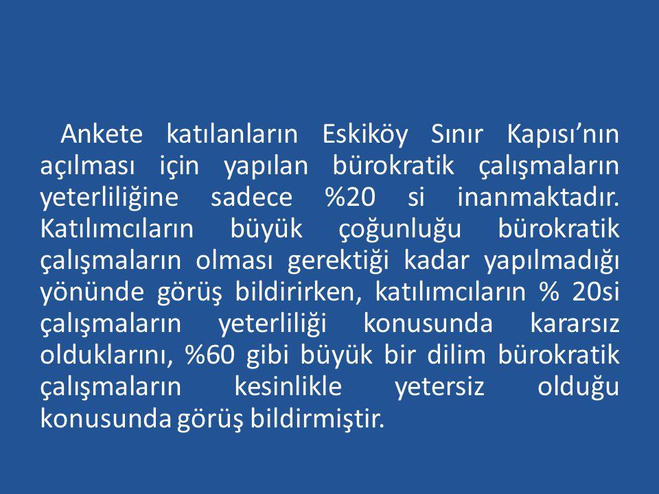 Ankete katılanların Eskiköy Sınır Kapısı'nın açılması için yapılan bürokratik çalışmaların yeterliliğine sadece %20 si inanmaktadır. Katılımcıların bü