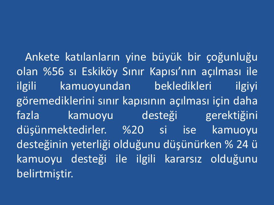 Ankete katılanların yine büyük bir çoğunluğu olan %56 sı Eskiköy Sınır Kapısı'nın açılması ile ilgili kamuoyundan bekledikleri ilgiyi göremediklerini
