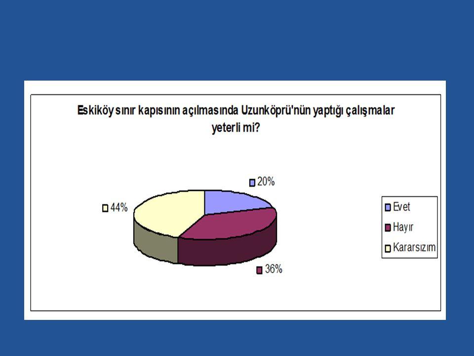 Ankete katılanların %20 si Eskiköy Sınır Kapısı'nın açılması için Uzunköprü'nün yaptığı çalışmaları yeterli görürken, %40 ı kararsız kalmıştır.
