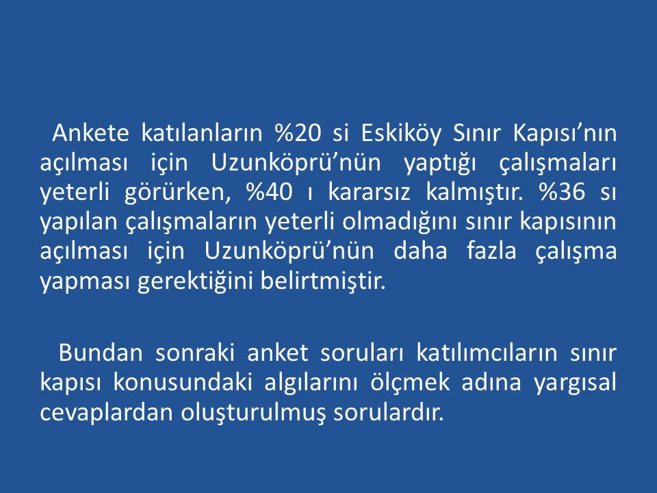 Ankete katılanların %20 si Eskiköy Sınır Kapısı'nın açılması için Uzunköprü'nün yaptığı çalışmaları yeterli görürken, %40 ı kararsız kalmıştır. %36 sı