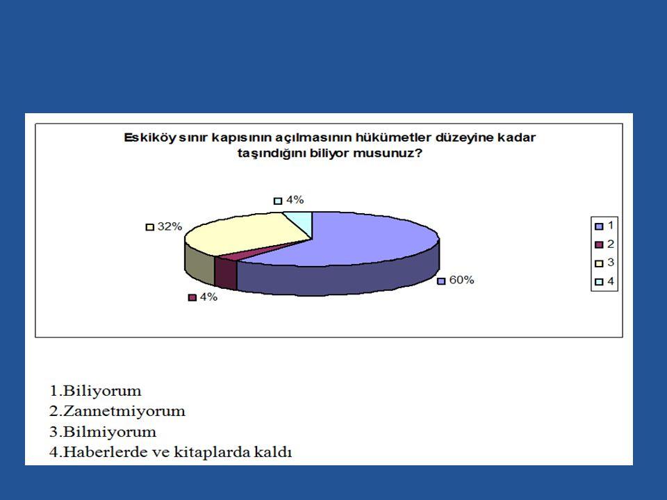 Katılımcılara sorulan Eskiköy Sınır Kapısı'nın hükümetler düzeyine kadar taşındığını biliyor musunuz sorusuna %60 ı biliyorum, %4 ü zannetmiyorum, %32 si bilmiyorum ve %4 ü ise haberlerde ve kitaplarda kaldı diye cevap vermiştir.