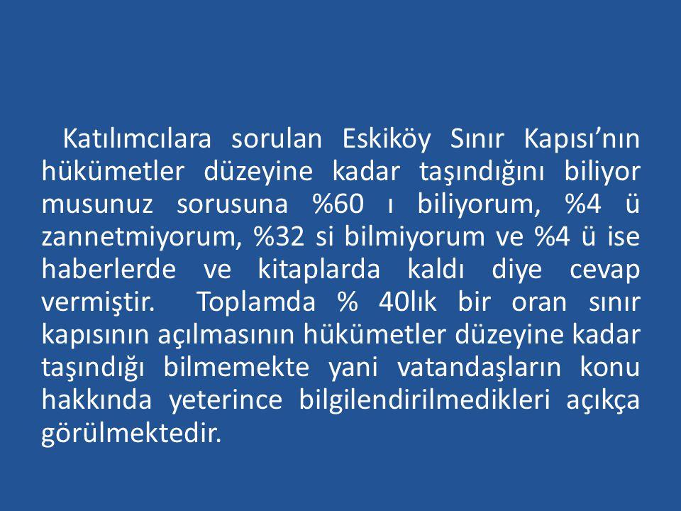 Katılımcılara sorulan Eskiköy Sınır Kapısı'nın hükümetler düzeyine kadar taşındığını biliyor musunuz sorusuna %60 ı biliyorum, %4 ü zannetmiyorum, %32