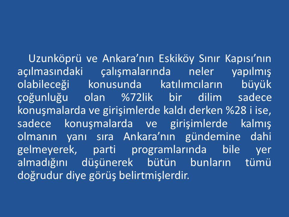 Uzunköprü ve Ankara'nın Eskiköy Sınır Kapısı'nın açılmasındaki çalışmalarında neler yapılmış olabileceği konusunda katılımcıların büyük çoğunluğu olan