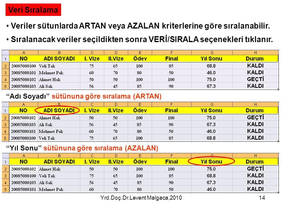 Yrd.Doç.Dr.Levent Malgaca,201014 Veri Sıralama • Veriler sütunlarda ARTAN veya AZALAN kriterlerine göre sıralanabilir. • Sıralanacak veriler seçildikt