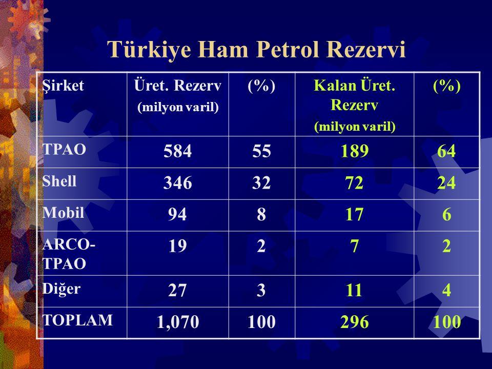 Türkiye Ham Petrol Rezervi ŞirketÜret. Rezerv (milyon varil) (%)Kalan Üret.