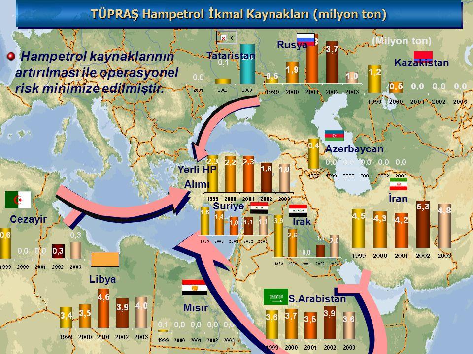 Rusya Kazakistan Tataristan Azerbaycan İran Suriye Mısır S.Arabistan Libya Cezayir (Milyon ton) Yerli HP Alımı TÜPRAŞ Hampetrol İkmal Kaynakları (milyon ton) Hampetrol kaynaklarının artırılması ile operasyonel risk minimize edilmiştir.