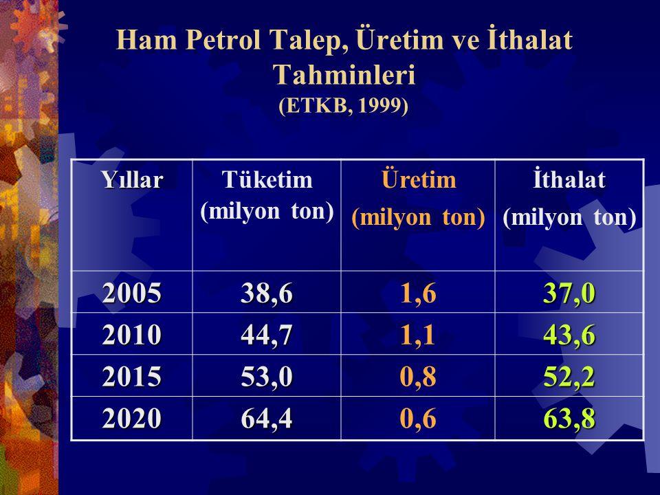 Ham Petrol Talep, Üretim ve İthalat Tahminleri (ETKB, 1999) YıllarTüketim (milyon ton) Üretim (milyon ton) İthalat (milyon ton) 200538,61,637,0 201044,71,143,6 201553,00,852,2 202064,40,663,8