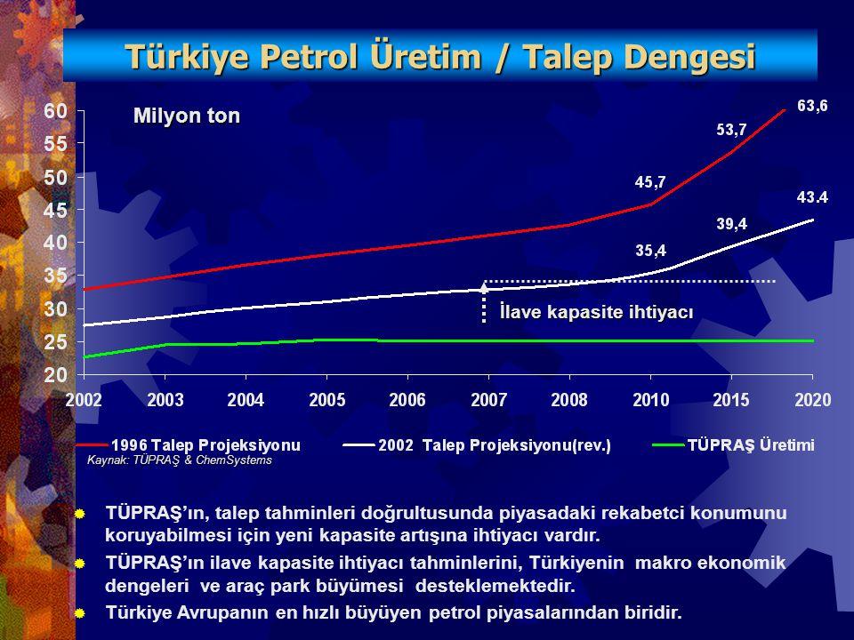 İlave kapasite ihtiyacı Milyon ton Türkiye Petrol Üretim / Talep Dengesi Kaynak: TÜPRAŞ & ChemSystems  TÜPRAŞ'ın, talep tahminleri doğrultusunda piyasadaki rekabetci konumunu koruyabilmesi için yeni kapasite artışına ihtiyacı vardır.