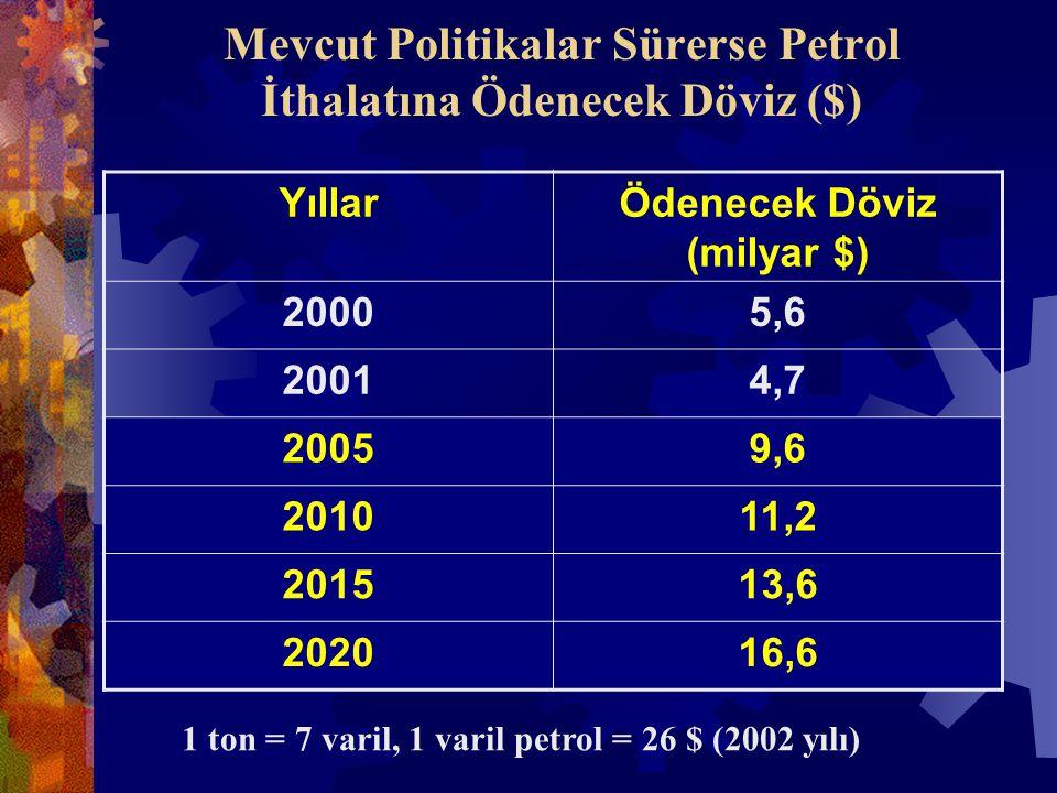 Mevcut Politikalar Sürerse Petrol İthalatına Ödenecek Döviz ($) YıllarÖdenecek Döviz (milyar $) 20005,6 20014,7 20059,6 201011,2 201513,6 202016,6 1 ton = 7 varil, 1 varil petrol = 26 $ (2002 yılı)