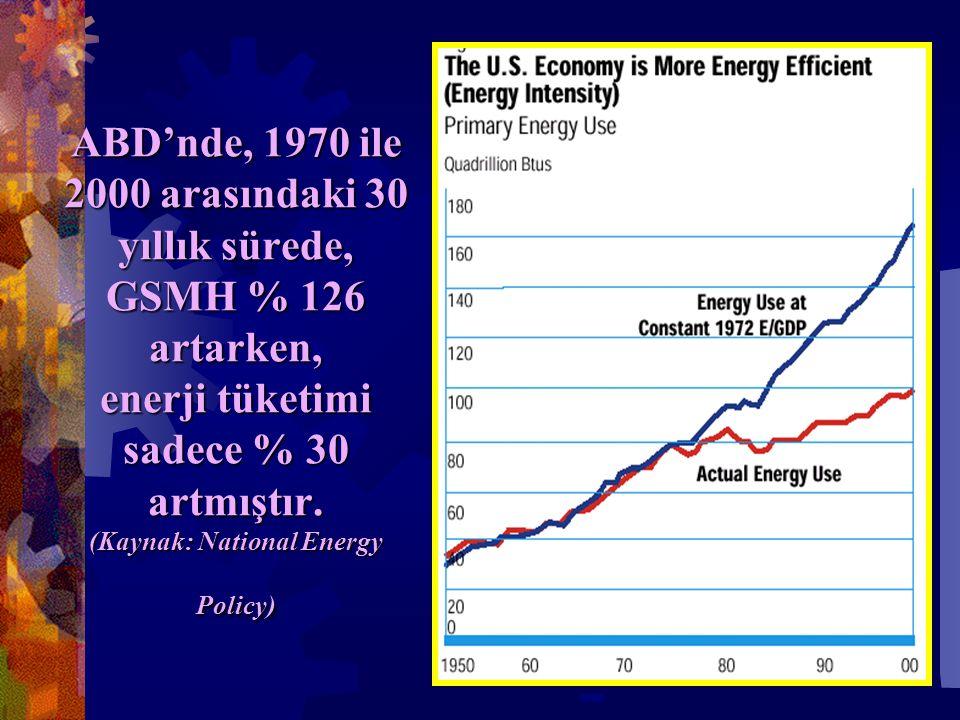 ABD'nde, 1970 ile 2000 arasındaki 30 yıllık sürede, GSMH % 126 artarken, enerji tüketimi sadece % 30 artmıştır.