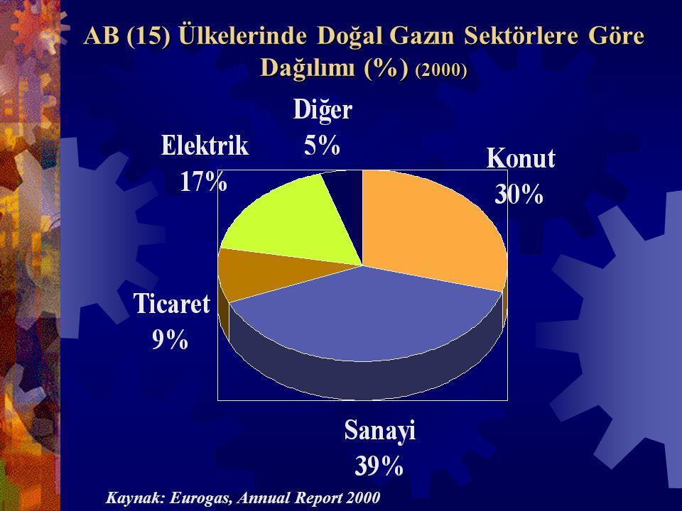 AB (15) Ülkelerinde Doğal Gazın Sektörlere Göre Dağılımı (%) (2000) Kaynak: Eurogas, Annual Report 2000