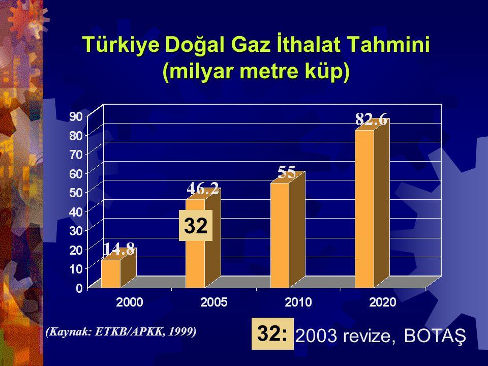 Türkiye Doğal Gaz İthalat Tahmini (milyar metre küp) (Kaynak: ETKB/APKK, 1999) 32 2003 revize, BOTAŞ 32: