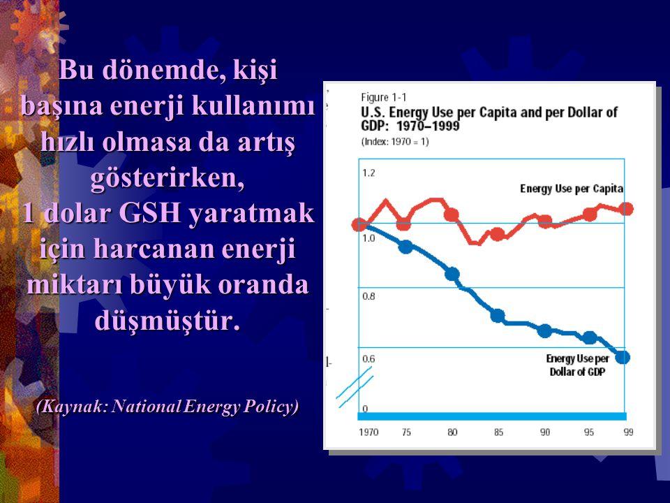 Bu dönemde, kişi başına enerji kullanımı hızlı olmasa da artış gösterirken, 1 dolar GSH yaratmak için harcanan enerji miktarı büyük oranda düşmüştür.