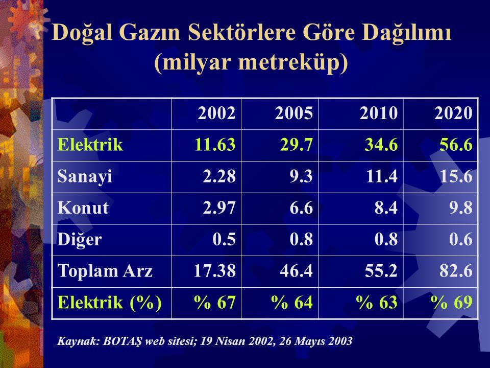 Doğal Gazın Sektörlere Göre Dağılımı (milyar metreküp) 2002200520102020 Elektrik11.6329.734.656.6 Sanayi2.289.311.415.6 Konut2.976.68.49.8 Diğer0.50.8 0.6 Toplam Arz17.3846.455.282.6 Elektrik (%)% 67% 64% 63% 69 Kaynak: BOTAŞ web sitesi; 19 Nisan 2002, 26 Mayıs 2003