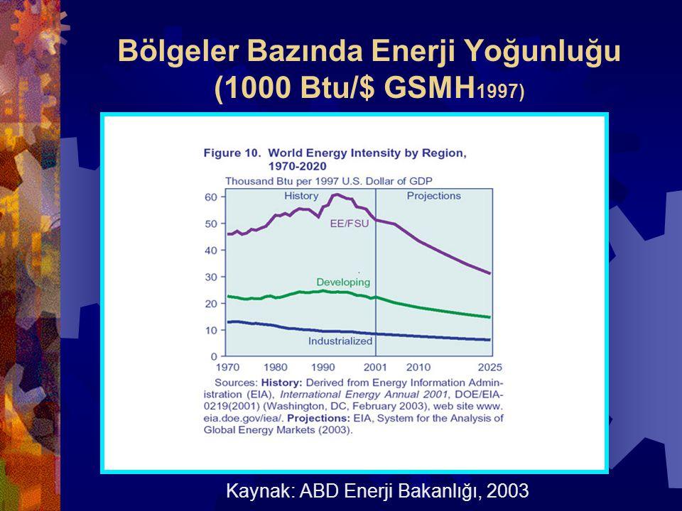Bölgeler Bazında Enerji Yoğunluğu (1000 Btu/$ GSMH 1997) Kaynak: ABD Enerji Bakanlığı, 2003