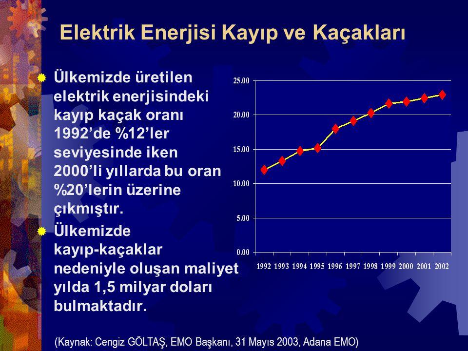 Elektrik Enerjisi Kayıp ve Kaçakları  Ülkemizde üretilen elektrik enerjisindeki kayıp kaçak oranı 1992'de %12'ler seviyesinde iken 2000'li yıllarda bu oran %20'lerin üzerine çıkmıştır.