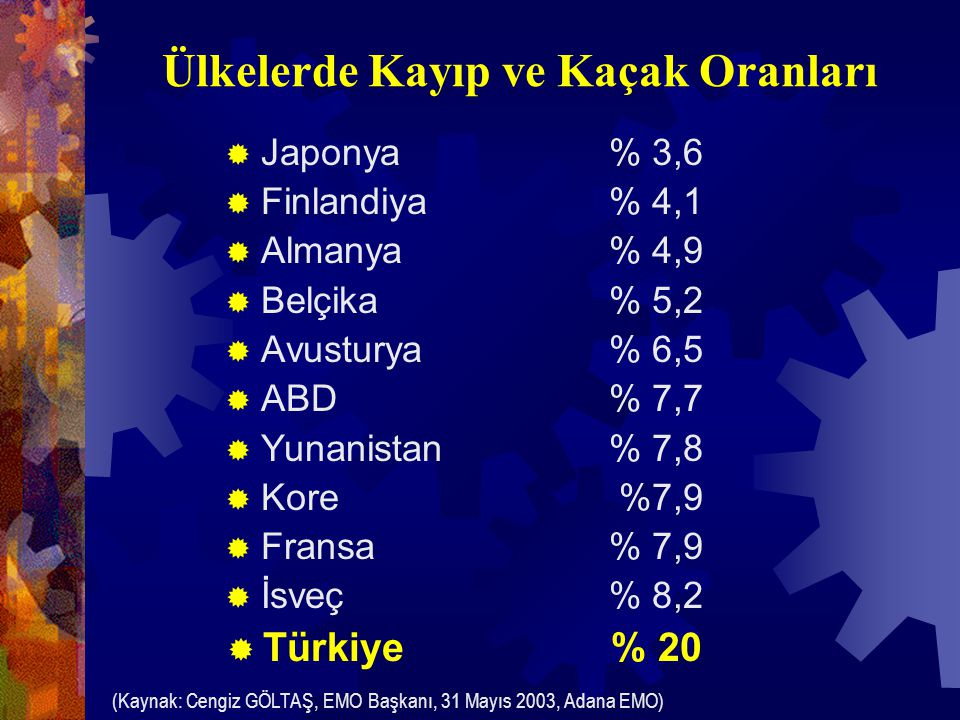 Ülkelerde Kayıp ve Kaçak Oranları  Japonya% 3,6  Finlandiya% 4,1  Almanya% 4,9  Belçika% 5,2  Avusturya% 6,5  ABD % 7,7  Yunanistan% 7,8  Kore %7,9  Fransa% 7,9  İsveç% 8,2  Türkiye% 20 (Kaynak: Cengiz GÖLTAŞ, EMO Başkanı, 31 Mayıs 2003, Adana EMO)