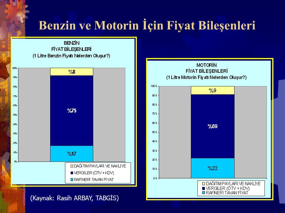 Benzin ve Motorin İçin Fiyat Bileşenleri (Kaynak: Rasih ARBAY, TABGİS)