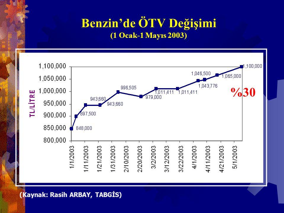 Benzin'de ÖTV Değişimi (1 Ocak-1 Mayıs 2003) %30 (Kaynak: Rasih ARBAY, TABGİS)