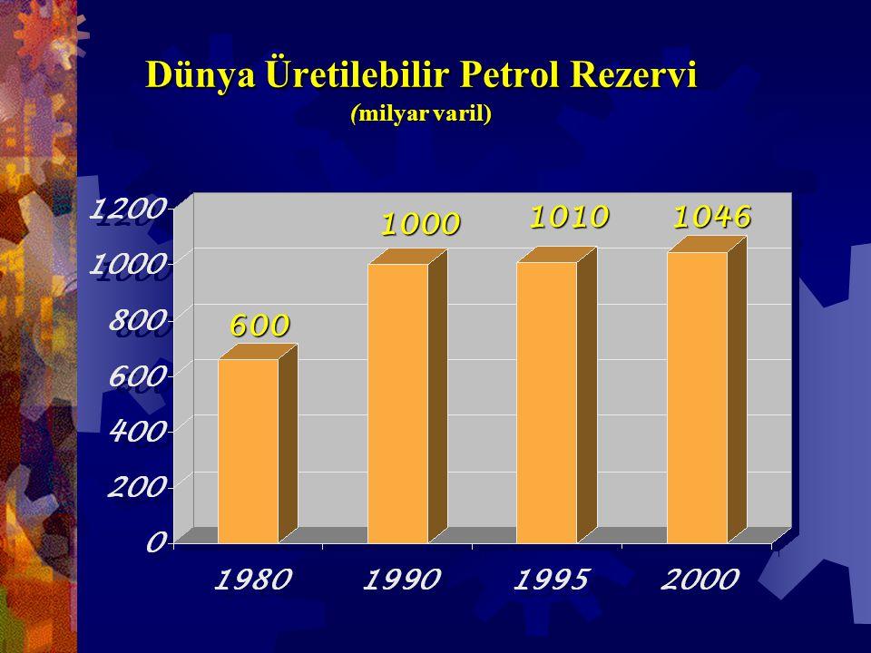 Dünya Üretilebilir Petrol Rezervi (milyar varil) 600 1000 10101046