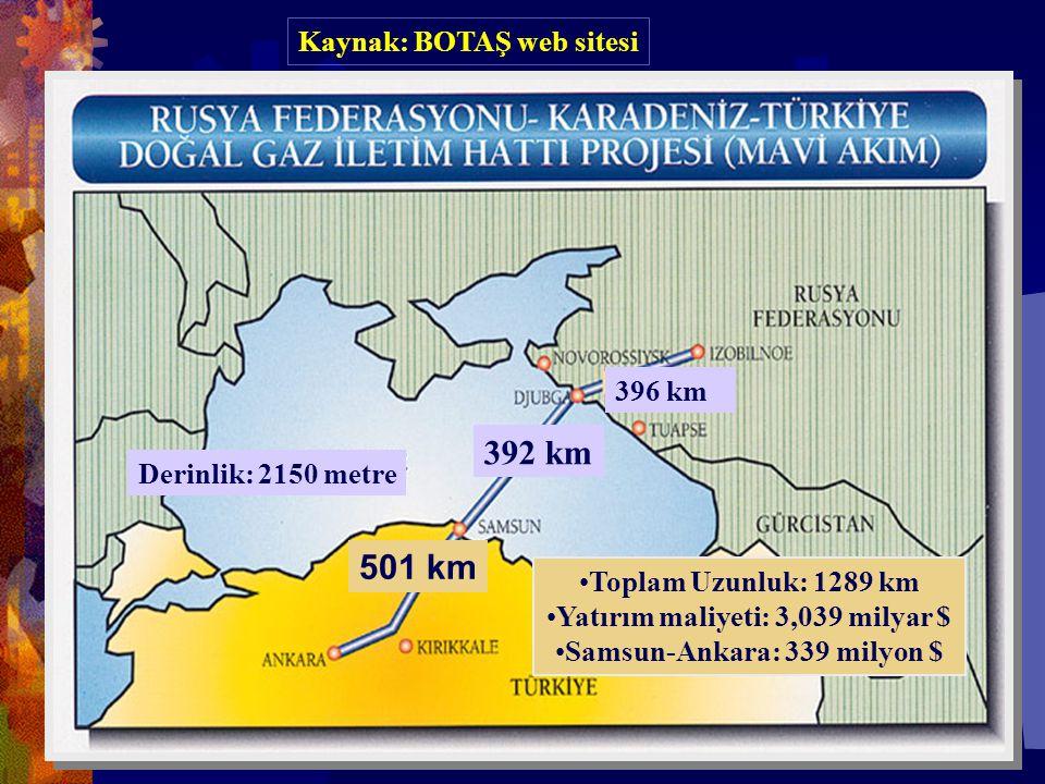 392 km 396 km 501 km Derinlik: 2150 metre •Toplam Uzunluk: 1289 km •Yatırım maliyeti: 3,039 milyar $ •Samsun-Ankara: 339 milyon $ Kaynak: BOTAŞ web sitesi