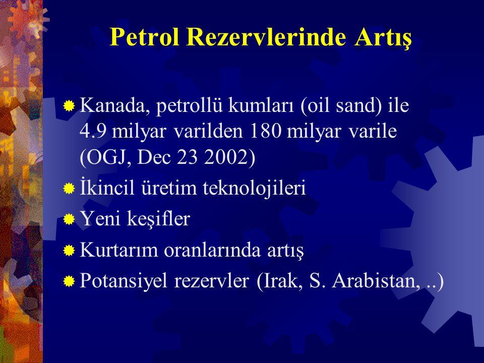 Petrol Rezervlerinde Artış  Kanada, petrollü kumları (oil sand) ile 4.9 milyar varilden 180 milyar varile (OGJ, Dec 23 2002)  İkincil üretim teknolojileri  Yeni keşifler  Kurtarım oranlarında artış  Potansiyel rezervler (Irak, S.