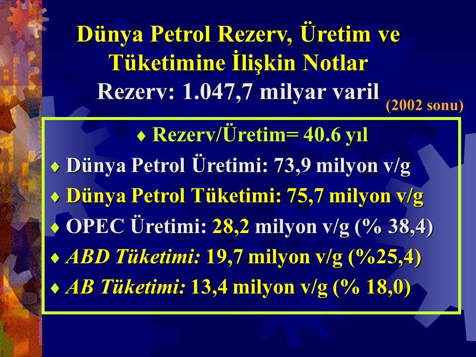 Dünya Petrol Rezerv, Üretim ve Tüketimine İlişkin Notlar Rezerv: 1.047,7 milyar varil  Rezerv/Üretim= 40.6 yıl  Dünya Petrol Üretimi: 73,9 milyon v/g  Dünya Petrol Tüketimi: 75,7 milyon v/g  OPEC Üretimi: 28,2 milyon v/g (% 38,4)  ABD Tüketimi: 19,7 milyon v/g (%25,4)  AB Tüketimi: 13,4 milyon v/g (% 18,0) (2002 sonu)