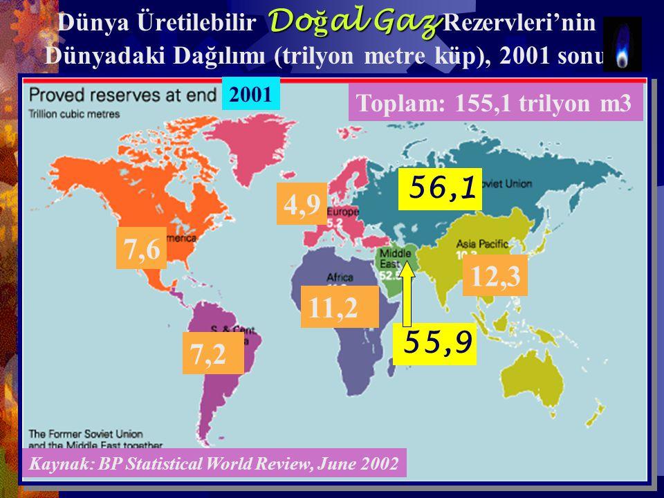 Do ğ al Gaz Dünya Üretilebilir Do ğ al Gaz Rezervleri'nin Dünyadaki Dağılımı (trilyon metre küp), 2001 sonu 7,6 7,2 11,2 55,9 4,9 56,1 12,3 Kaynak: BP Statistical World Review, June 2002 Toplam: 155,1 trilyon m3 2001