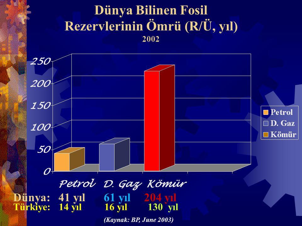 Dünya Bilinen Fosil Rezervlerinin Ömrü (R/Ü, yıl) 2002 41 yıl61 yıl204 yıl Türkiye: 14 yıl 16 yıl 130 yıl (Kaynak: BP, June 2003) Dünya: