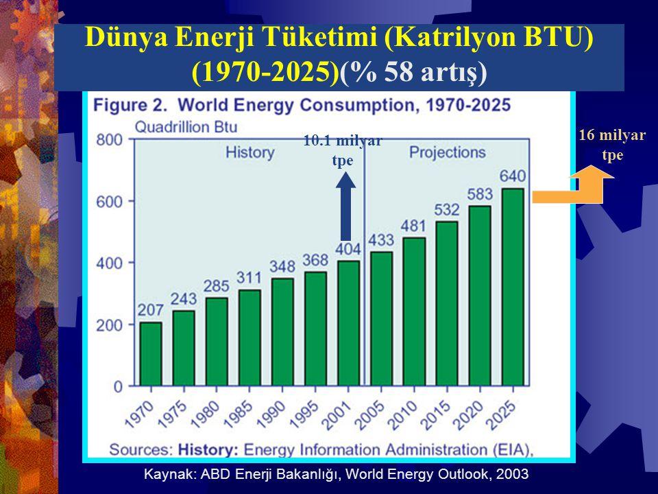 Kaynak: ABD Enerji Bakanlığı, World Energy Outlook, 2003 16 milyar tpe 10.1 milyar tpe Dünya Enerji Tüketimi (Katrilyon BTU) (1970-2025)(% 58 artış)