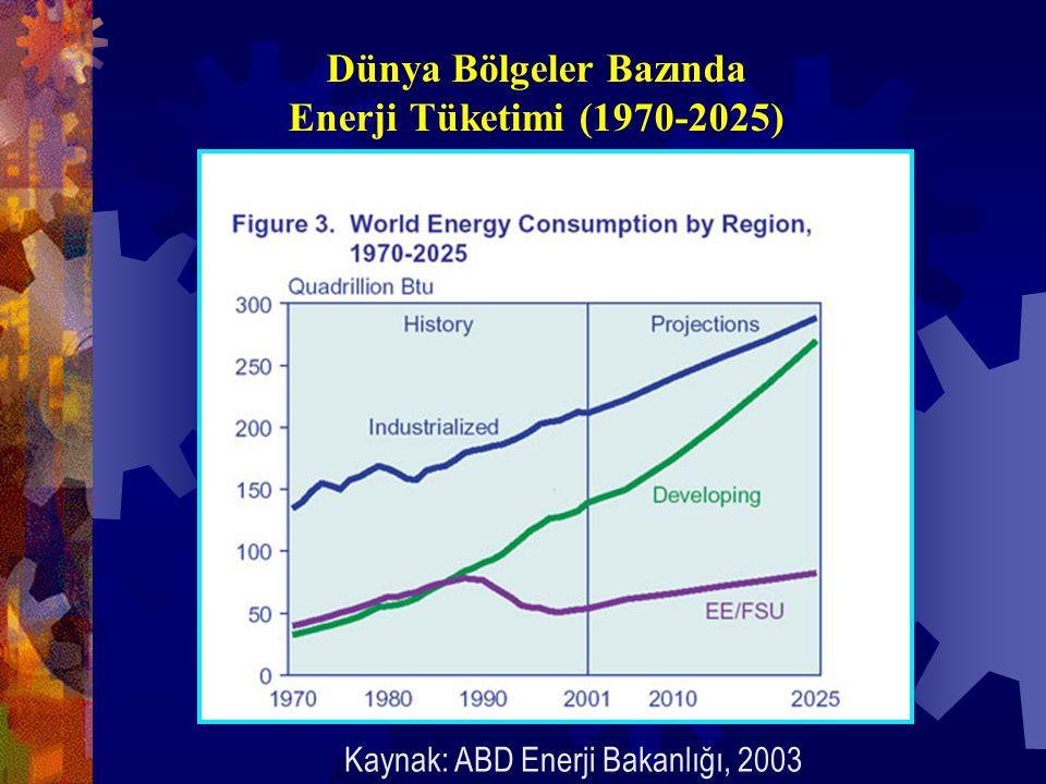 Dünya Bölgeler Bazında Enerji Tüketimi (1970-2025) Kaynak: ABD Enerji Bakanlığı, 2003
