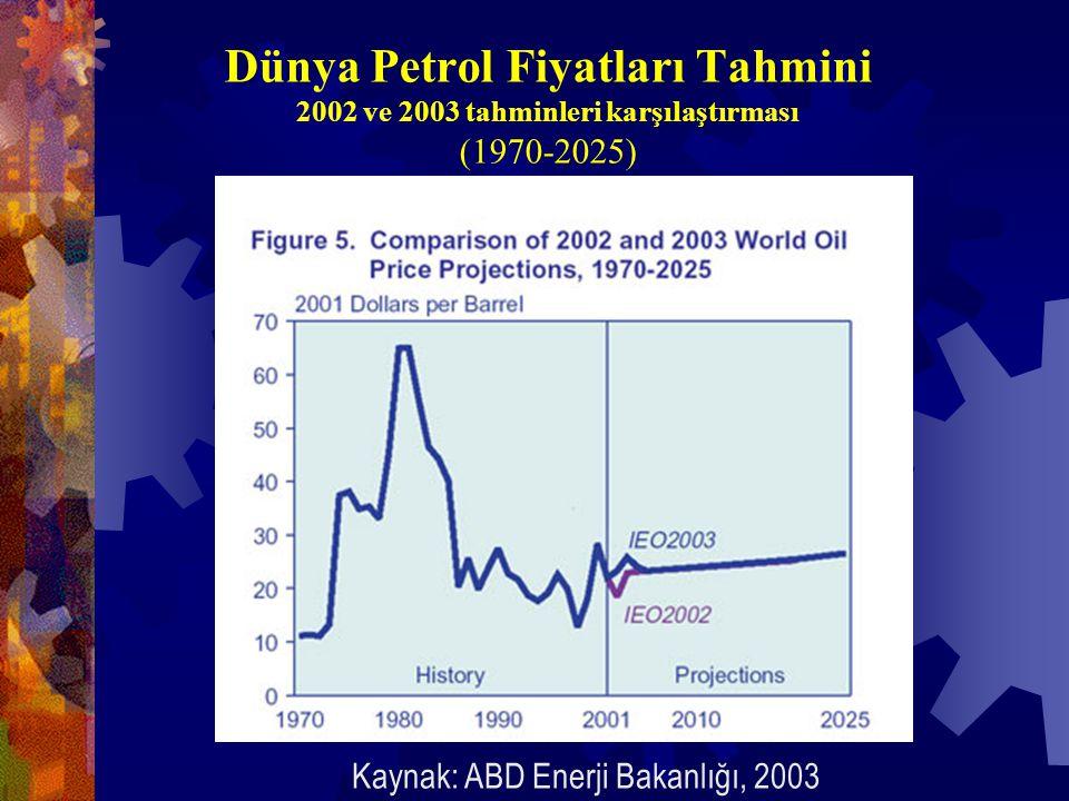 Dünya Petrol Fiyatları Tahmini 2002 ve 2003 tahminleri karşılaştırması (1970-2025) Kaynak: ABD Enerji Bakanlığı, 2003