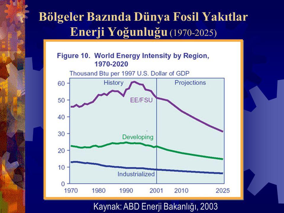 Bölgeler Bazında Dünya Fosil Yakıtlar Enerji Yoğunluğu (1970-2025) Kaynak: ABD Enerji Bakanlığı, 2003