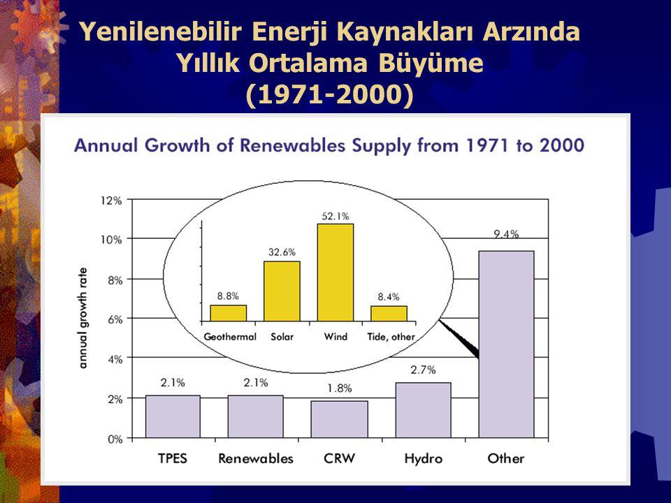 Yenilenebilir Enerji Kaynakları Arzında Yıllık Ortalama Büyüme (1971-2000)