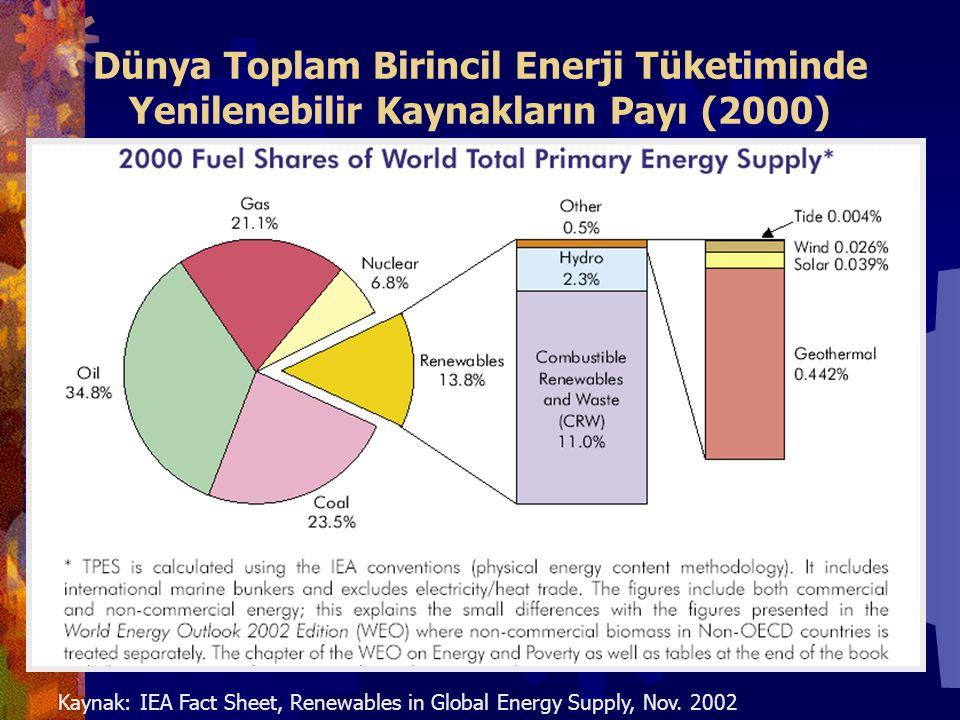 Dünya Toplam Birincil Enerji Tüketiminde Yenilenebilir Kaynakların Payı (2000) Kaynak: IEA Fact Sheet, Renewables in Global Energy Supply, Nov.