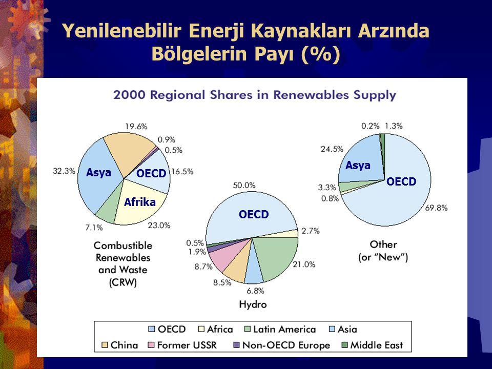 Yenilenebilir Enerji Kaynakları Arzında Bölgelerin Payı (%) OECD Asya Afrika
